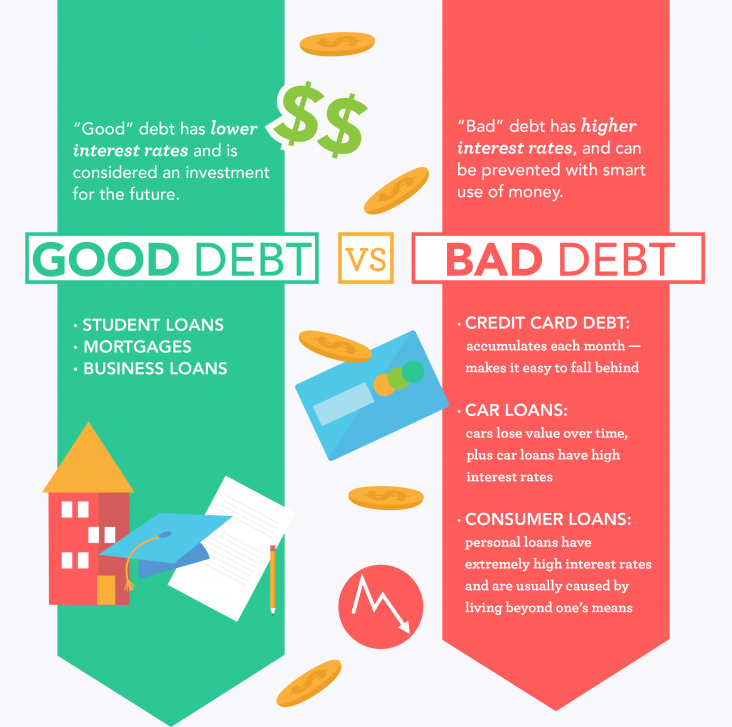Finances_GoodBadDebt