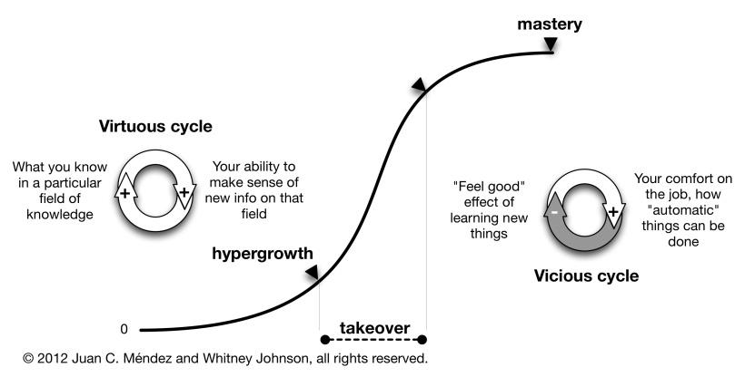 120818_mastery_s-curve.jpg